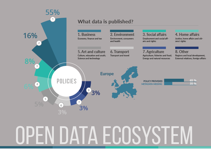 Open data ecosystem